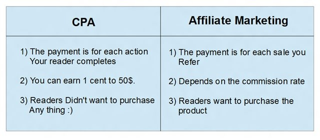 cpa-marketing-comparison