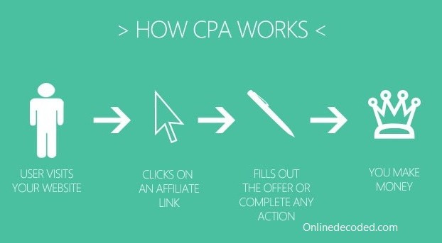 cpa-marketing-working-model
