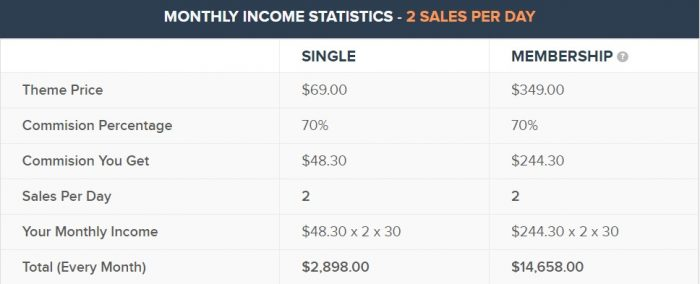 Mythemeshop statistics