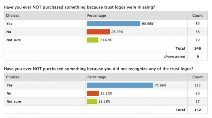 trust sign poll - Ways to Prevent Shopping Cart Abandonment