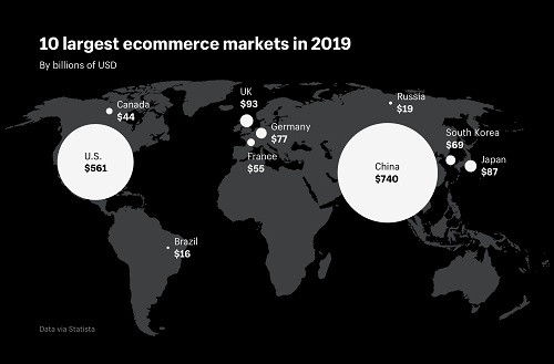 10 largest ecommerce markets in the world